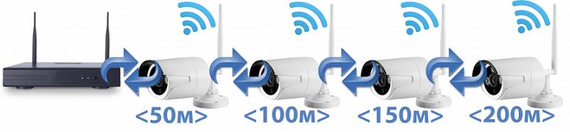Цифровой Wi-Fi комплект видеонаблюдения на 4 камеры со звуком Millenium LS4NVR4 Audio